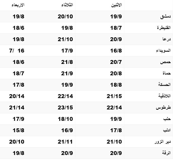 الحرارة قريبة من معدلاتها وتحذير من تشكل الضباب في المناطق الجبلية والوسطى والقلمون وغوطة دمشق
